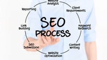 SEO Services & Conversion